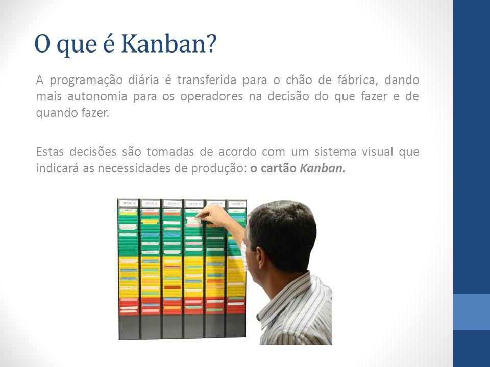 O que é Kanban? A programação diária é transferida para o chão de fábrica, dando mais autonomia para os operadores na decisão do que fazer e de quando