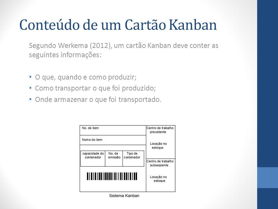 Conteúdo de um Cartão Kanban Segundo Werkema (2012), um cartão Kanban deve conter as seguintes informações: O que, quando e como produzir; Como transportar o que foi produzido; Onde armazenar o que foi transportado.