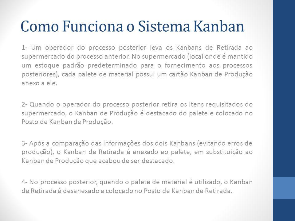 Como Funciona o Sistema Kanban 1- Um operador do processo posterior leva os Kanbans de Retirada ao supermercado do processo anterior. No supermercado