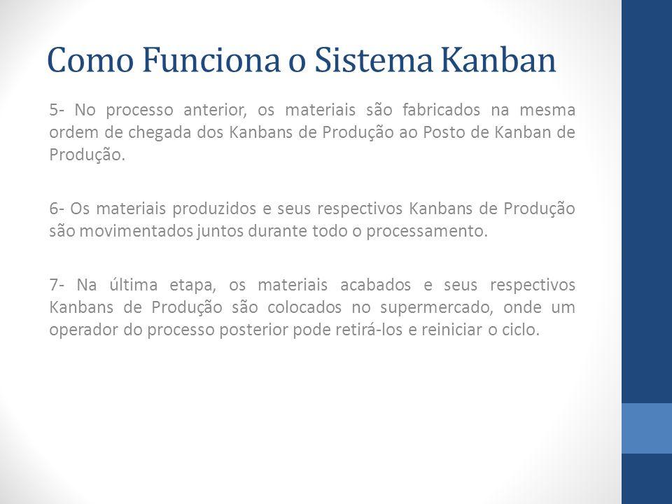 Como Funciona o Sistema Kanban 5- No processo anterior, os materiais são fabricados na mesma ordem de chegada dos Kanbans de Produção ao Posto de Kanban de Produção.