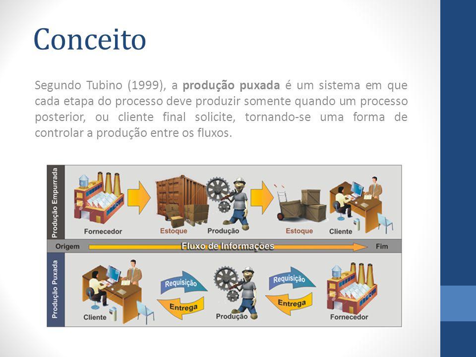 Conceito Segundo Tubino (1999), a produção puxada é um sistema em que cada etapa do processo deve produzir somente quando um processo posterior, ou cliente final solicite, tornando-se uma forma de controlar a produção entre os fluxos.