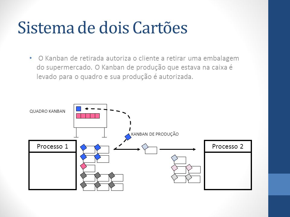 Sistema de dois Cartões O Kanban de retirada autoriza o cliente a retirar uma embalagem do supermercado. O Kanban de produção que estava na caixa é le