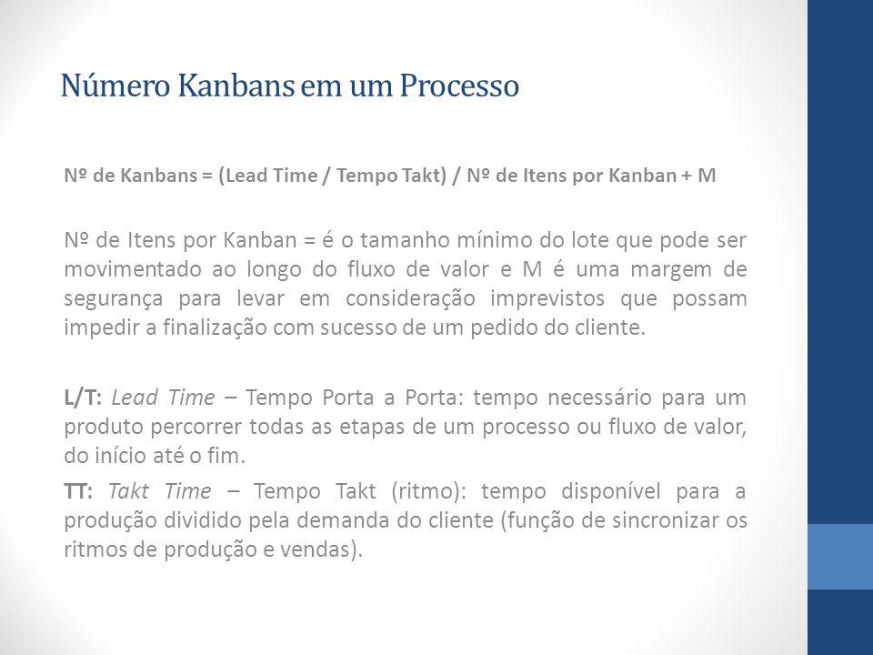 Número Kanbans em um Processo Nº de Kanbans = (Lead Time / Tempo Takt) / Nº de Itens por Kanban + M Nº de Itens por Kanban = é o tamanho mínimo do lote que pode ser movimentado ao longo do fluxo de valor e M é uma margem de segurança para levar em consideração imprevistos que possam impedir a finalização com sucesso de um pedido do cliente.