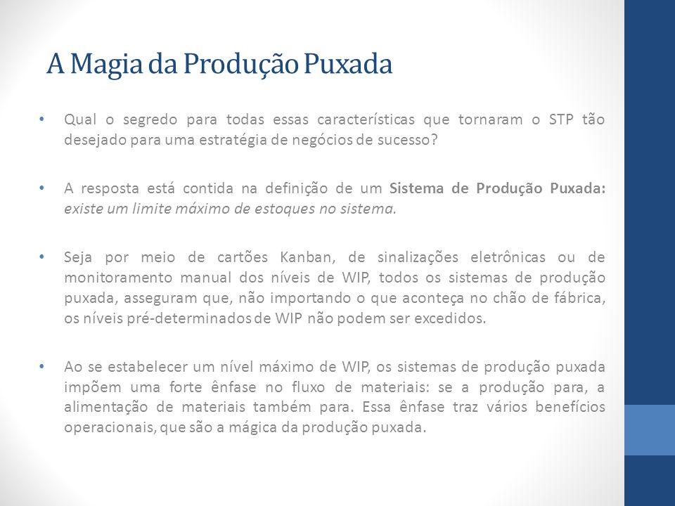 A Magia da Produção Puxada Qual o segredo para todas essas características que tornaram o STP tão desejado para uma estratégia de negócios de sucesso?