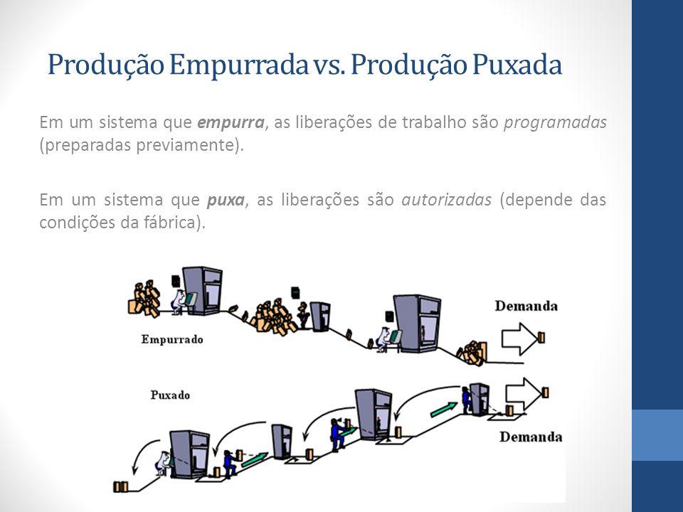 Produção Empurrada vs. Produção Puxada Em um sistema que empurra, as liberações de trabalho são programadas (preparadas previamente). Em um sistema qu