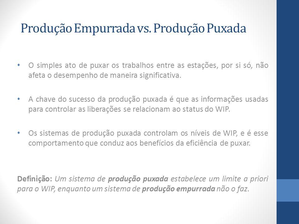 Produção Empurrada vs. Produção Puxada O simples ato de puxar os trabalhos entre as estações, por si só, não afeta o desempenho de maneira significati