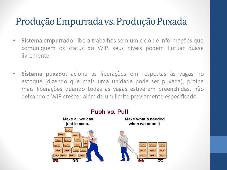 Produção Empurrada vs. Produção Puxada Sistema empurrado: libera trabalhos sem um ciclo de informações que comuniquem os status do WIP, seus níveis po