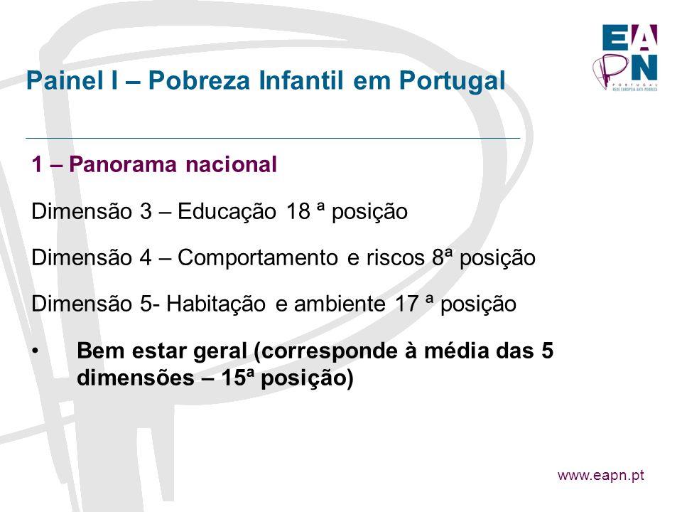 1 – Panorama nacional Dimensão 3 – Educação 18 ª posição Dimensão 4 – Comportamento e riscos 8ª posição Dimensão 5- Habitação e ambiente 17 ª posição Bem estar geral (corresponde à média das 5 dimensões – 15ª posição) www.eapn.pt Painel I – Pobreza Infantil em Portugal