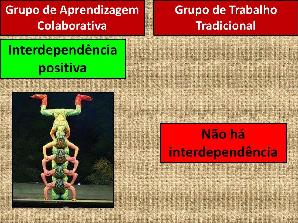 Grupo de Aprendizagem Colaborativa Interdependência positiva Não há interdependência Grupo de Trabalho Tradicional