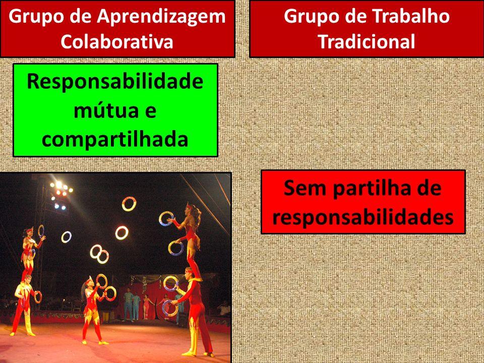 Grupo de Aprendizagem Colaborativa Responsabilidade mútua e compartilhada Sem partilha de responsabilidades Grupo de Trabalho Tradicional