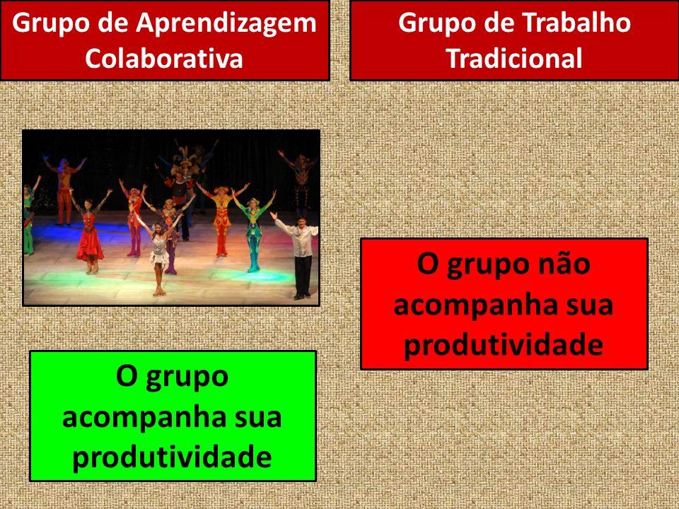 Grupo de Aprendizagem Colaborativa O grupo acompanha sua produtividade O grupo não acompanha sua produtividade Grupo de Trabalho Tradicional