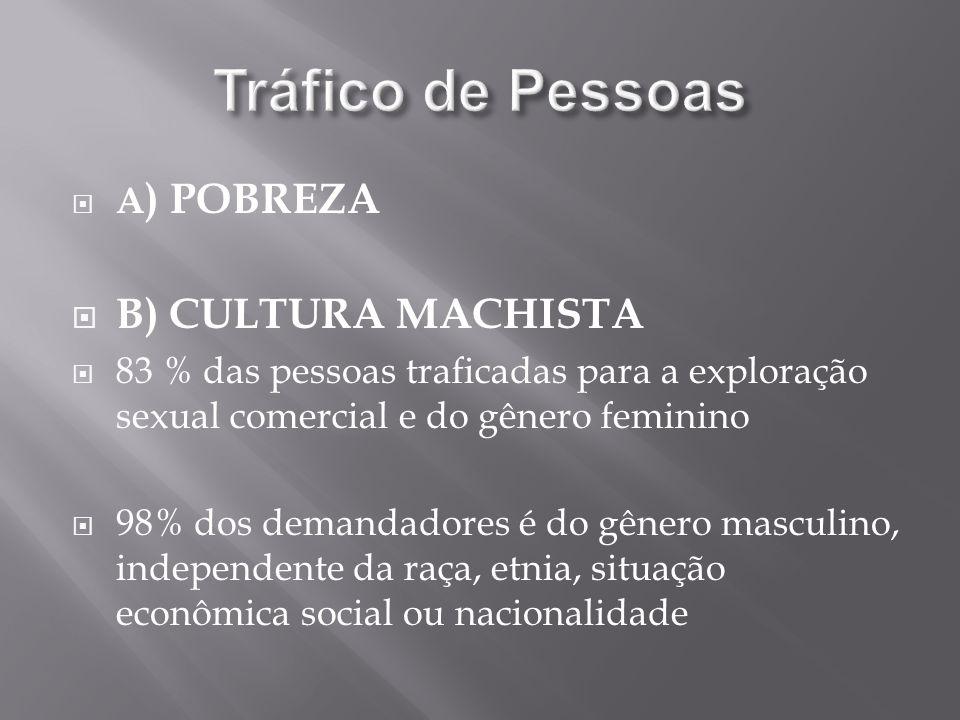 A ) POBREZA B) CULTURA MACHISTA 83 % das pessoas traficadas para a exploração sexual comercial e do gênero feminino 98% dos demandadores é do gênero m