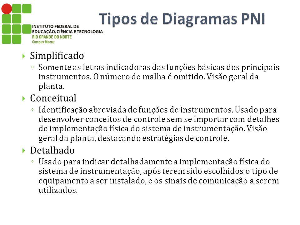 Simplificado Somente as letras indicadoras das funções básicas dos principais instrumentos. O número de malha é omitido. Visão geral da planta. Concei