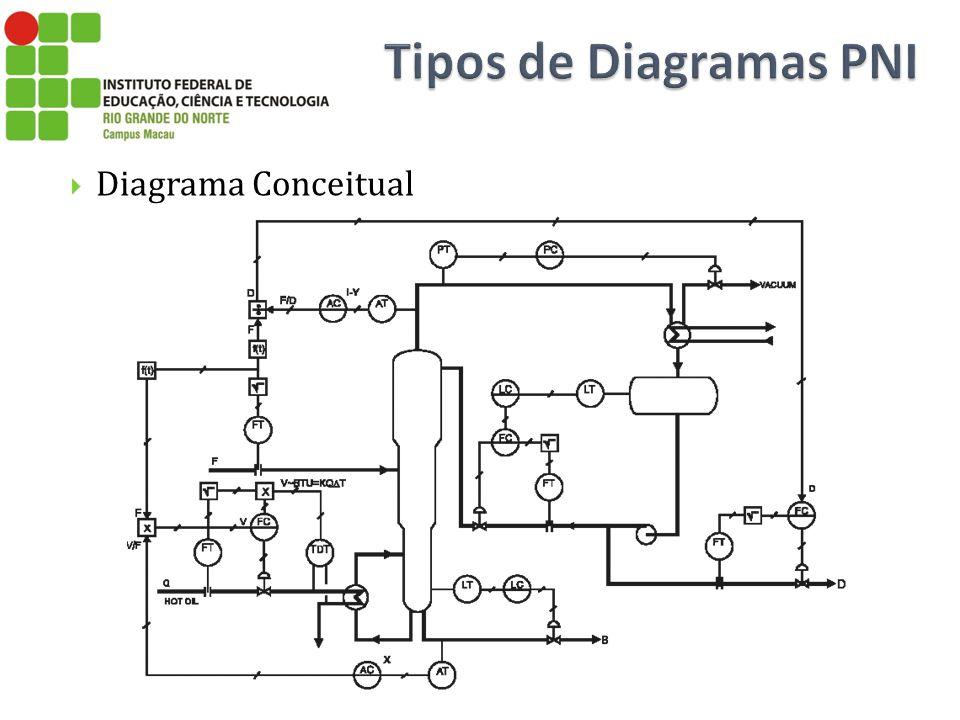 Diagrama Conceitual