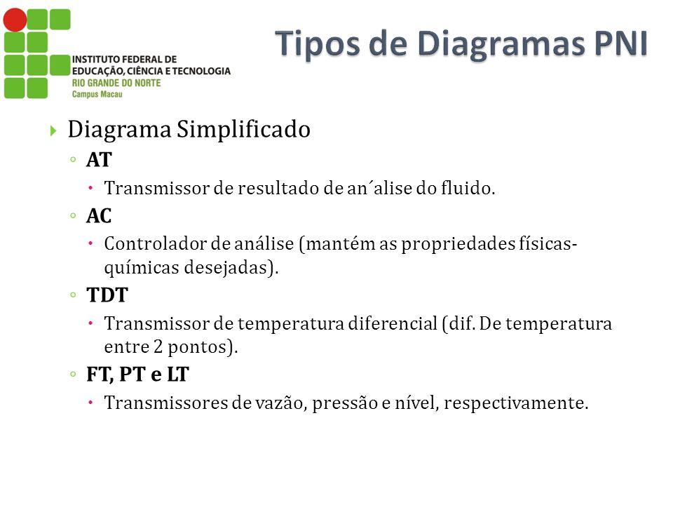 Diagrama Simplificado AT Transmissor de resultado de an´alise do fluido. AC Controlador de análise (mantém as propriedades físicas- químicas desejadas