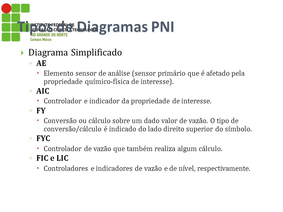 Diagrama Simplificado AE Elemento sensor de análise (sensor primário que é afetado pela propriedade químico-física de interesse). AIC Controlador e in