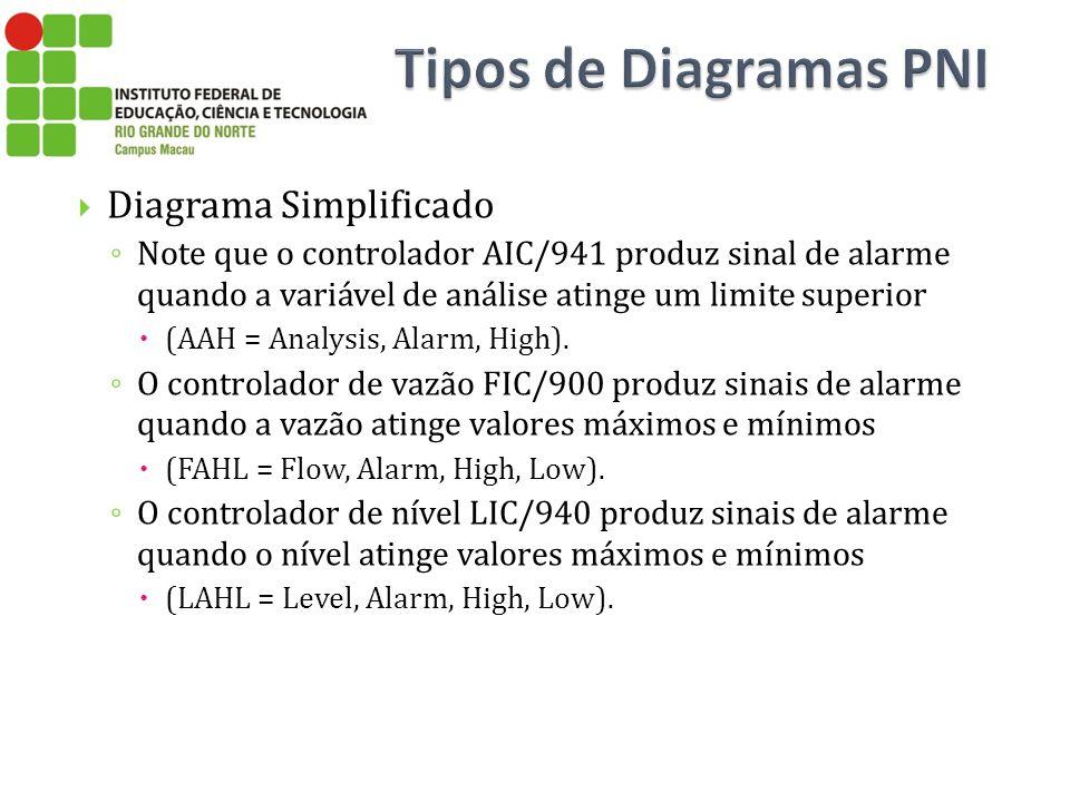 Diagrama Simplificado Note que o controlador AIC/941 produz sinal de alarme quando a variável de análise atinge um limite superior (AAH = Analysis, Al