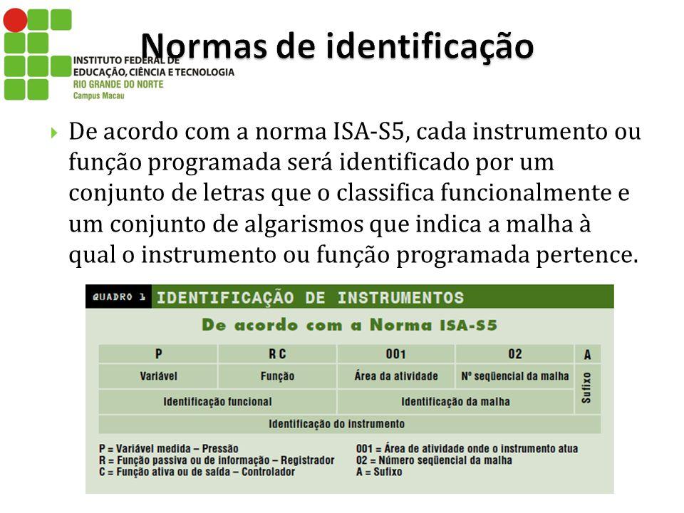 De acordo com a norma ISA-S5, cada instrumento ou função programada será identificado por um conjunto de letras que o classifica funcionalmente e um c