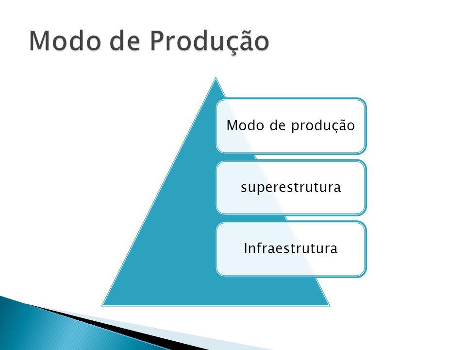 Modo de produçãosuperestruturaInfraestrutura