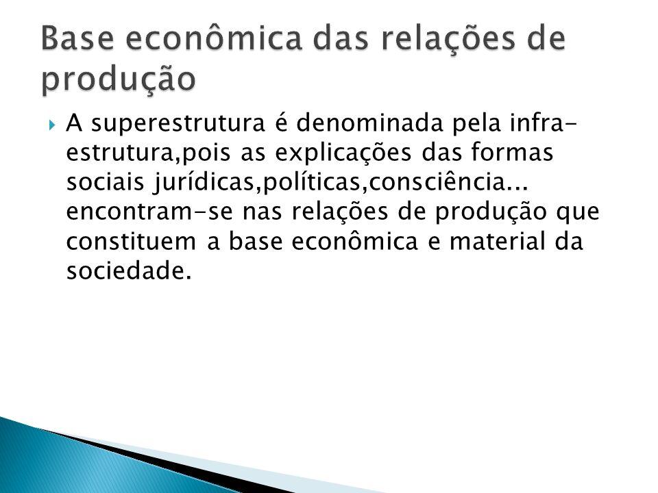 A superestrutura é denominada pela infra- estrutura,pois as explicações das formas sociais jurídicas,políticas,consciência... encontram-se nas relaçõe