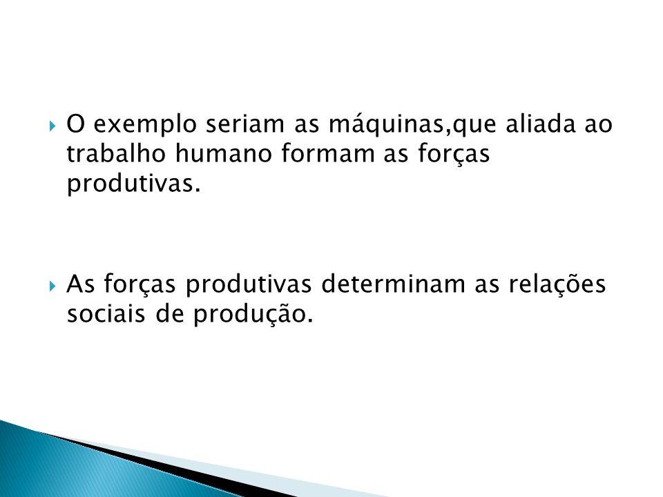 O exemplo seriam as máquinas,que aliada ao trabalho humano formam as forças produtivas. As forças produtivas determinam as relações sociais de produçã