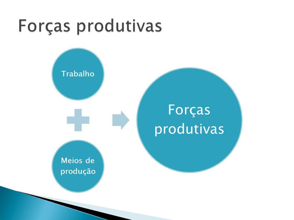 Trabalho Meios de produção Forças produtivas