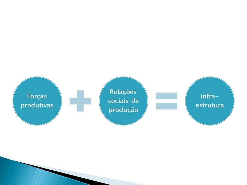 Forças produtivas Relações sociais de produção Infra- estrutura