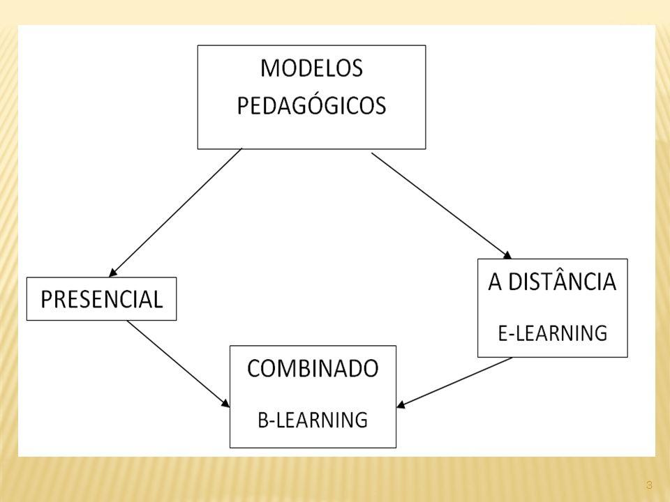 MEIOS E MATERIAIS - EVOLUÇÃO
