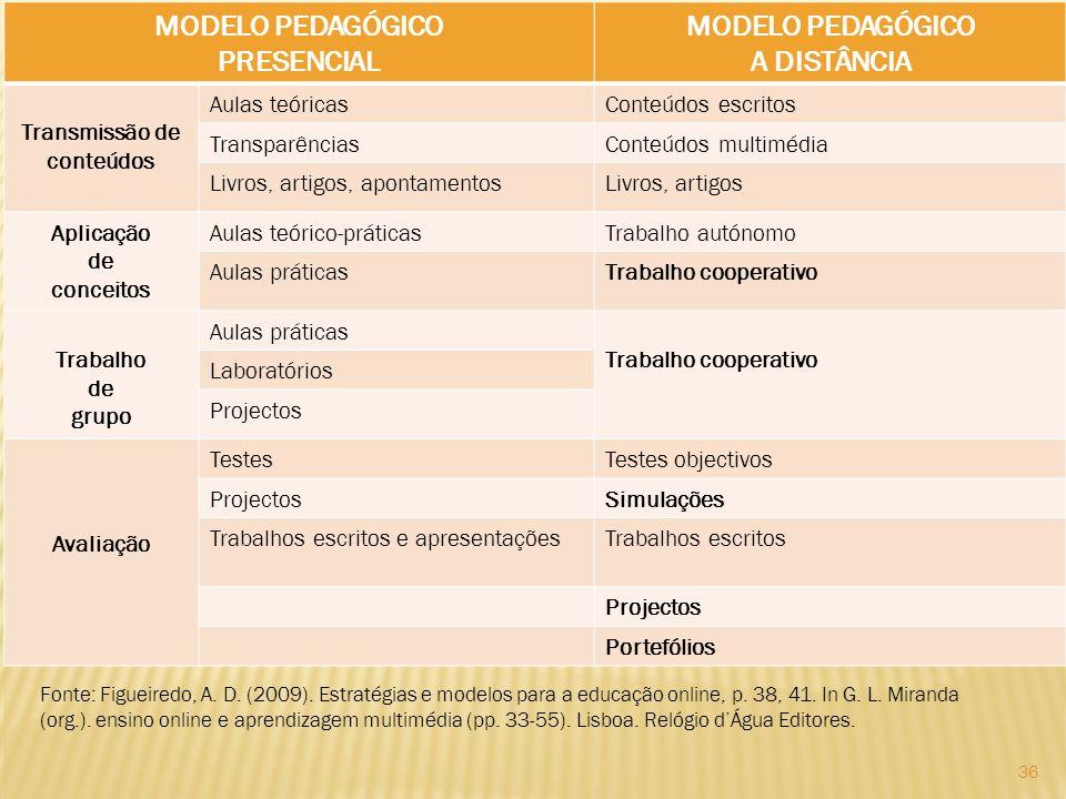 36 MODELO PEDAGÓGICO PRESENCIAL MODELO PEDAGÓGICO A DISTÂNCIA Transmissão de conteúdos Aulas teóricasConteúdos escritos TransparênciasConteúdos multim