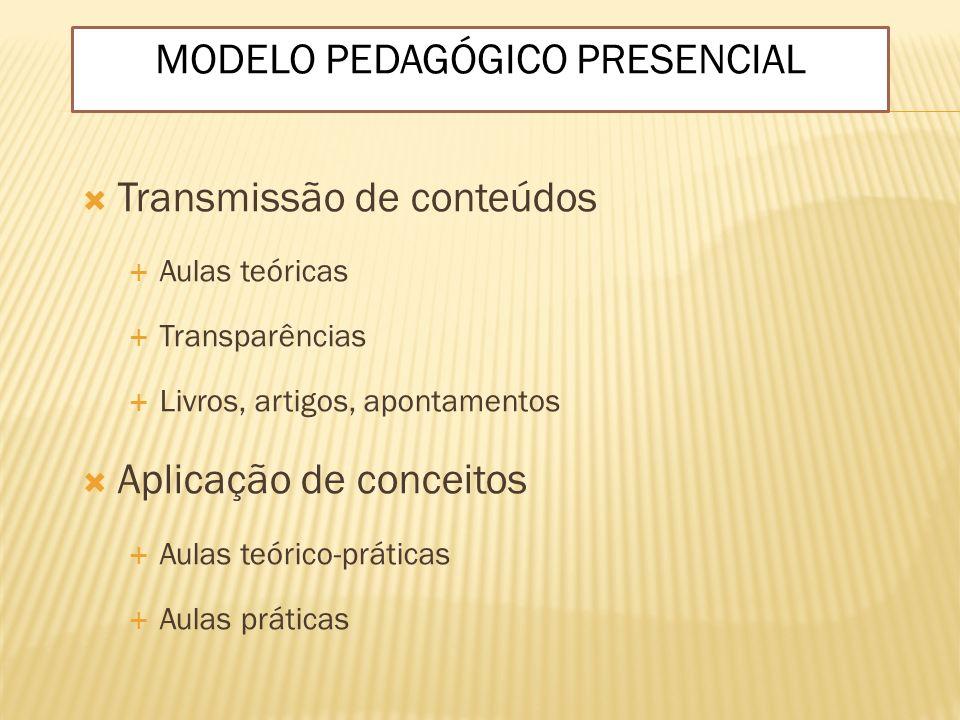 Transmissão de conteúdos Aulas teóricas Transparências Livros, artigos, apontamentos Aplicação de conceitos Aulas teórico-práticas Aulas práticas MODE
