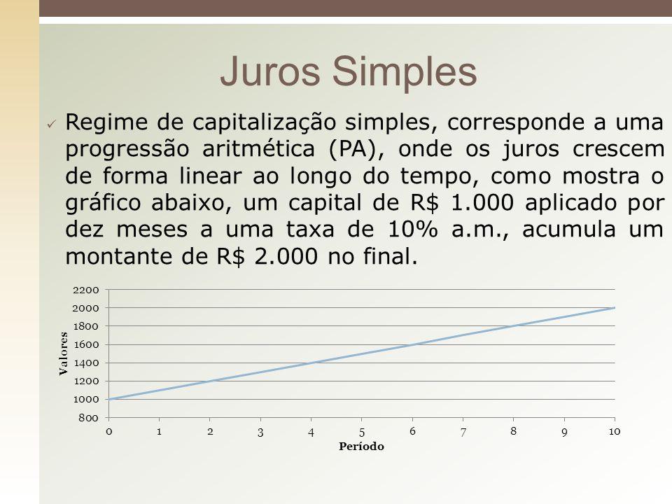 Regime de capitalização simples, corresponde a uma progressão aritmética (PA), onde os juros crescem de forma linear ao longo do tempo, como mostra o