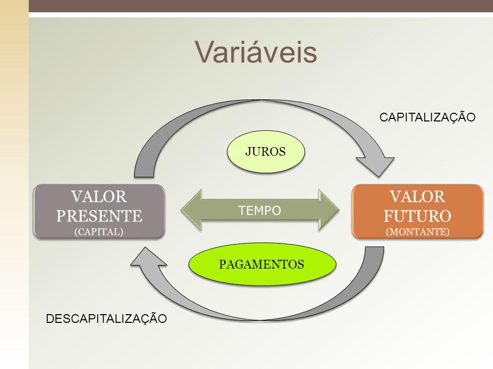 Variáveis CAPITALIZAÇÃO DESCAPITALIZAÇÃO JUROS PAGAMENTOS
