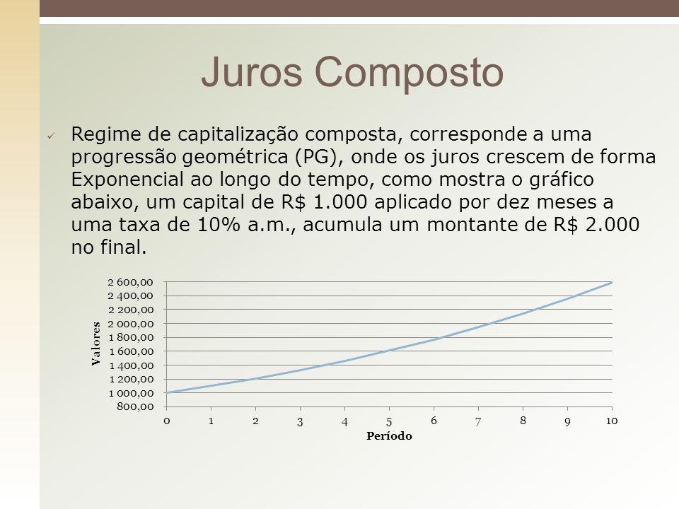 Regime de capitalização composta, corresponde a uma progressão geométrica (PG), onde os juros crescem de forma Exponencial ao longo do tempo, como mos