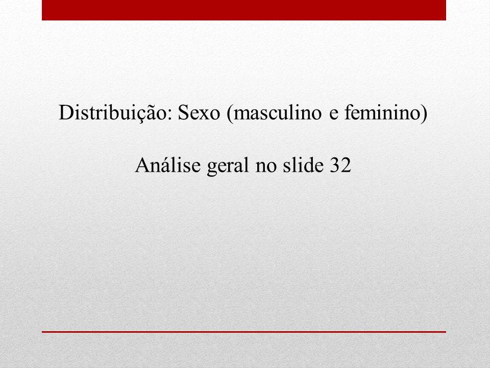 Distribuição: Sexo (masculino e feminino) Análise geral no slide 32