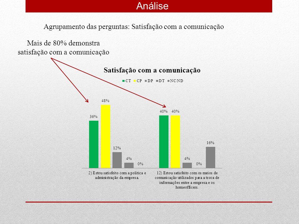 Análise Agrupamento das perguntas: Satisfação com a comunicação Mais de 80% demonstra satisfação com a comunicação