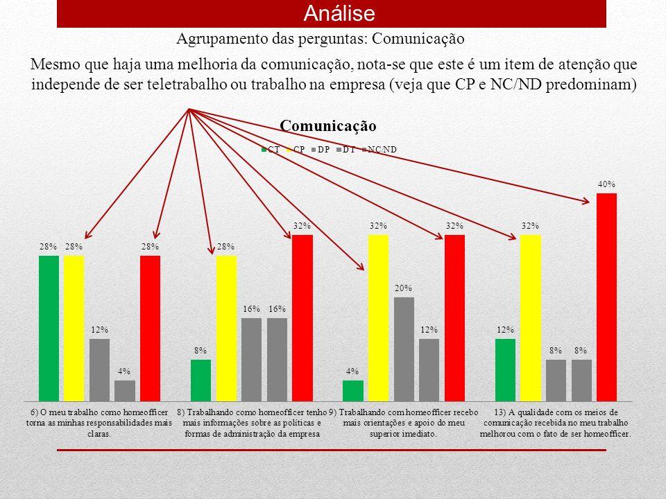 Análise Agrupamento das perguntas: Qualidade de vida Mais de 64% demonstra satisfação com a Qualidade de vida