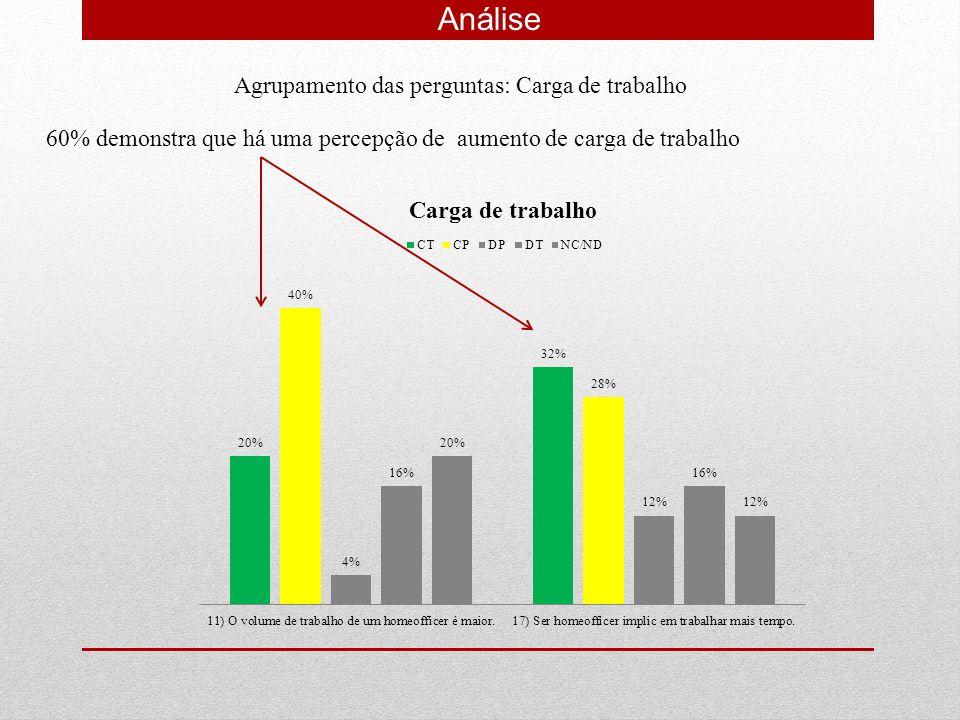 Análise Agrupamento das perguntas: Carga de trabalho 60% demonstra que há uma percepção de aumento de carga de trabalho