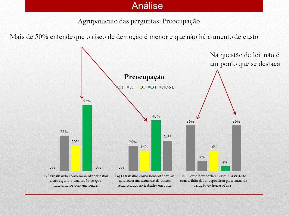 Análise Agrupamento das perguntas: Preocupação Mais de 50% entende que o risco de demoção é menor e que não há aumento de custo Na questão de lei, não
