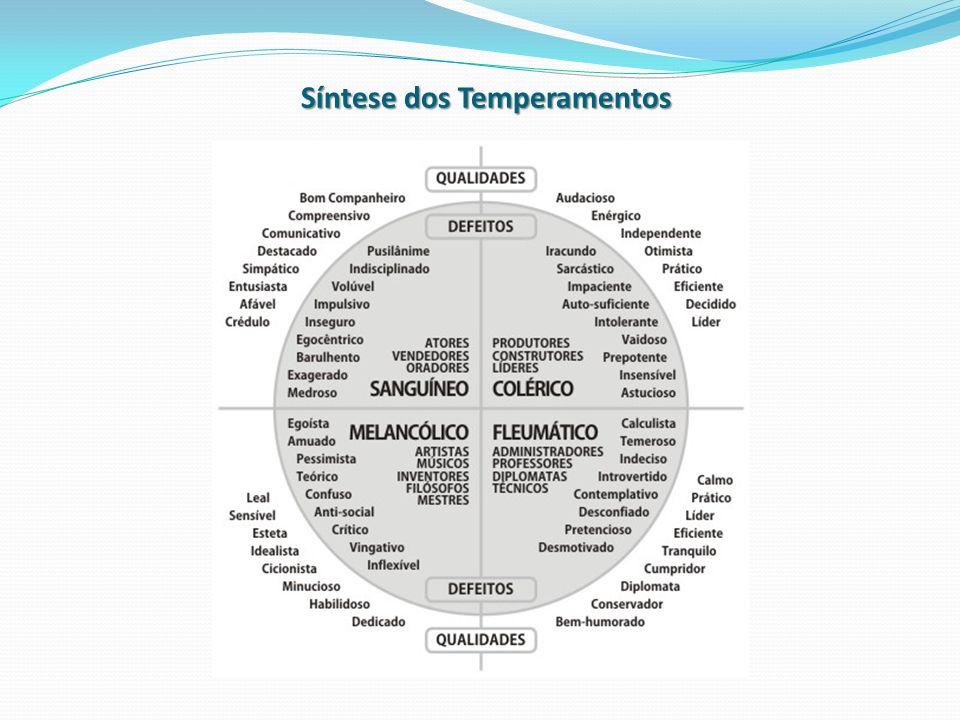 Síntese dos Temperamentos
