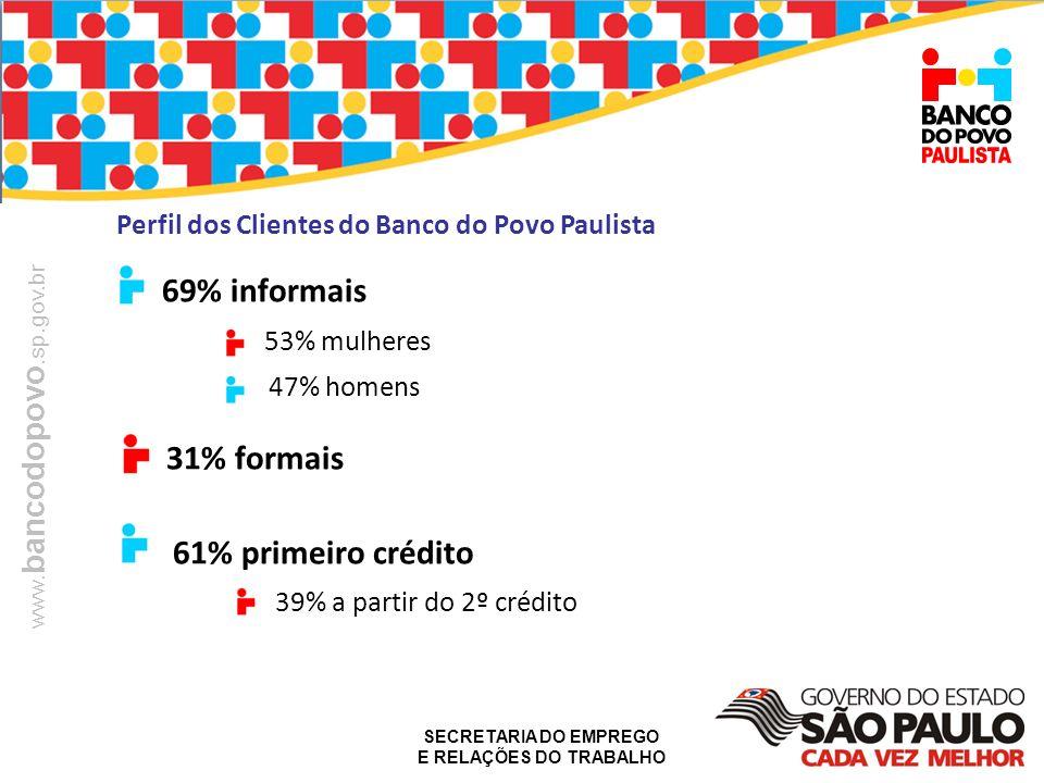 SECRETARIA DO EMPREGO E RELAÇÕES DO TRABALHO www. bancodopovo.sp.gov.br Perfil dos Clientes do Banco do Povo Paulista 69% informais 53% mulheres 47% h