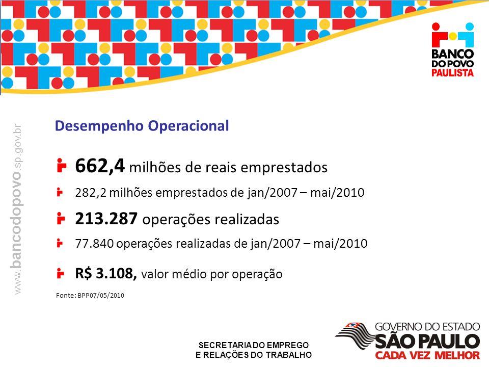 SECRETARIA DO EMPREGO E RELAÇÕES DO TRABALHO www. bancodopovo.sp.gov.br Desempenho Operacional 662,4 milhões de reais emprestados 282,2 milhões empres