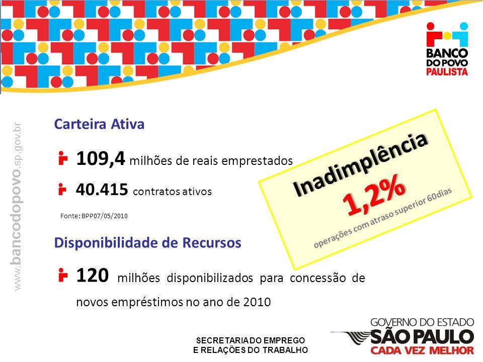 SECRETARIA DO EMPREGO E RELAÇÕES DO TRABALHO www. bancodopovo.sp.gov.br 120 milhões disponibilizados para concessão de novos empréstimos no ano de 201