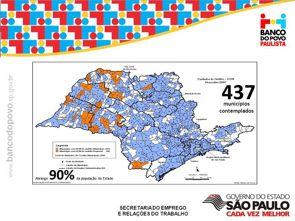 SECRETARIA DO EMPREGO E RELAÇÕES DO TRABALHO www. bancodopovo.sp.gov.br 437 municípios contemplados Abrange 90% da população do Estado