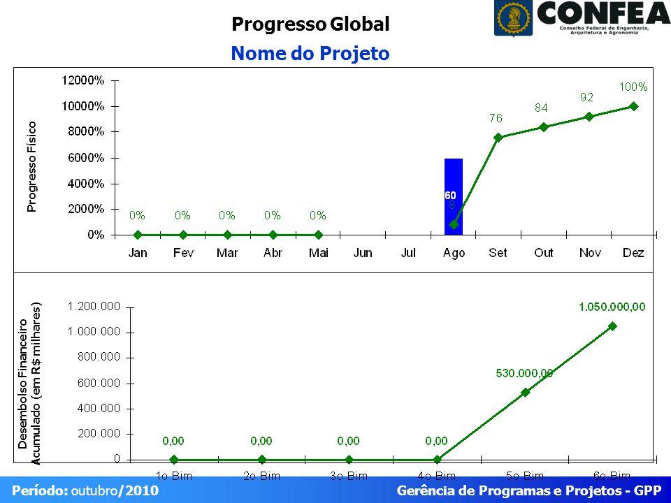 Gerência de Programas e Projetos - GPP Período: outubro/2010 Progresso do Projeto Físico RealizadoPrevistoIDEStatus 688850% Trabalho Planejado para o Período (outubro/10) Trabalho reportadoTrabalho Planejado para o Próximo Período (nov/10) 1.5.1 Reuniões com grupo de apoio técnico 1.5.1.2 - Seminários para definição parcial dos critérios para acesso ao fundo de gestão sustentável.