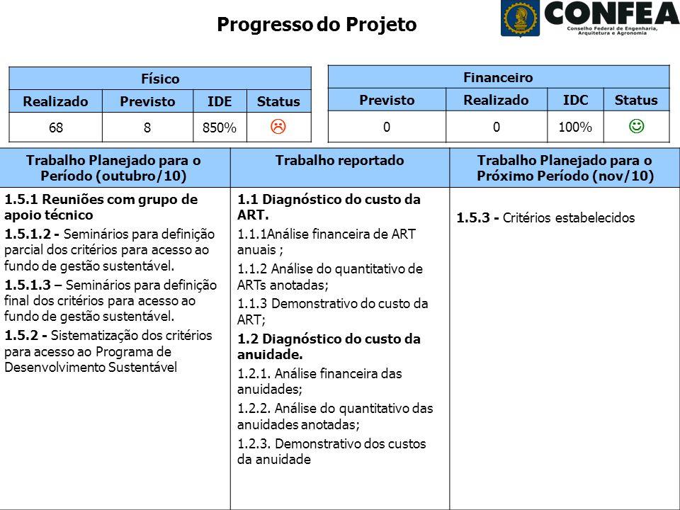 Gerência de Programas e Projetos - GPP Período: outubro/2010 Progresso do Projeto Físico RealizadoPrevistoIDEStatus 688850% Trabalho Planejado para o Período (agosto/10) Trabalho reportadoTrabalho Planejado para o Próximo Período (nov/10) 1.3.