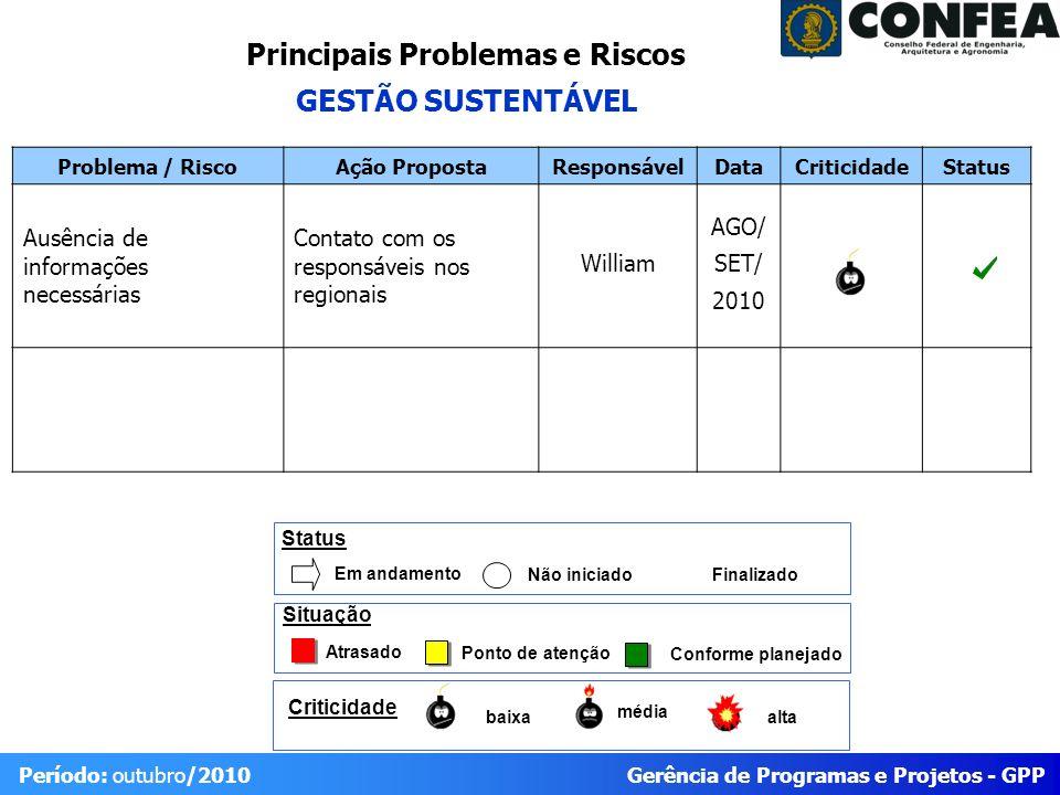 Gerência de Programas e Projetos - GPP Período: outubro/2010 Problema / RiscoAção PropostaResponsávelDataCriticidadeStatus Ausência de informações nec
