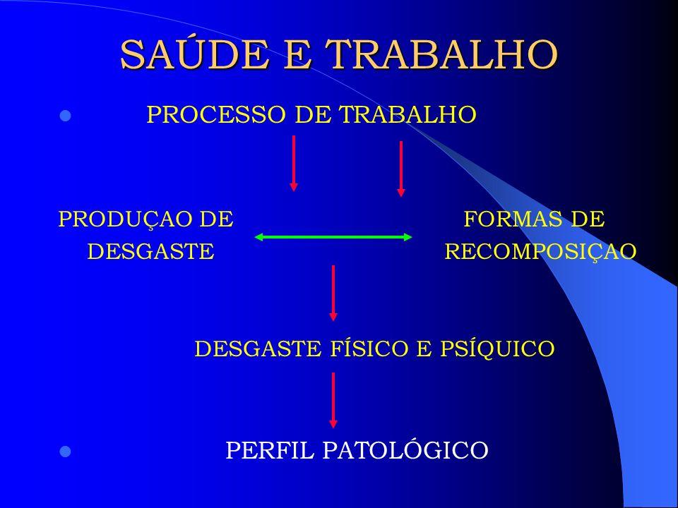 TRABALHO E SAÚDE DO PROFESSOR – ALGUMAS EVIDÊNCIAS EMPÍRICAS Vasconcelos (1995) Avaliou dados do Hospital do Servidor Público de São Paulo (1988).