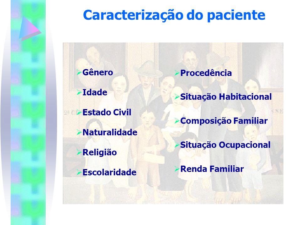 Caracterização do paciente Procedência Situação Habitacional Composição Familiar Situação Ocupacional Renda Familiar Gênero Idade Estado Civil Natural
