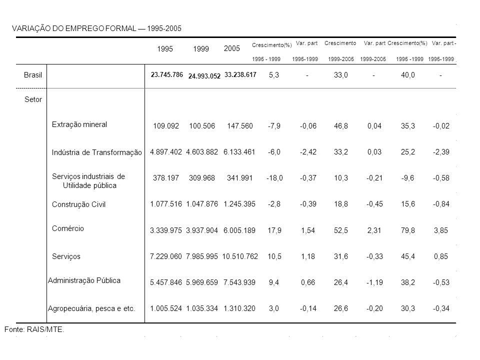 VARIAÇÃO DO EMPREGO FORMAL 1995-2005 Brasil 23.745.786 24.993.052 33.238.617 5,3-33,0-40,0- Setor Extração mineral 109.092 100.506 147.560-7,9-0,0646,80,0435,3-0,02 Indústria de Transformação 4.897.402 4.603.882 6.133.461-6,0-2,4233,20,0325,2-2,39 Serviços industriais de Utilidade pública 378.197 309.968 341.991-18,0-0,3710,3-0,21-9,6-0,58 Construção Civil 1.077.516 1.047.876 1.245.395-2,8-0,3918,8-0,4515,6-0,84 Comércio 3.339.975 3.937.904 6.005.18917,91,5452,52,3179,83,85 Serviços 7.229.060 7.985.995 10.510.76210,51,1831,6-0,3345,40,85 Administração Pública 5.457.846 5.969.659 7.543.9399,40,6626,4-1,1938,2-0,53 Agropecuária, pesca e etc.