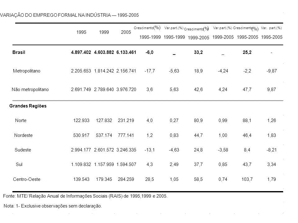 VARIAÇÃO DO EMPREGO FORMAL NA INDÚSTRIA 1995-2005 199519992005 Crescimento (%) 1995-1999 Var.part.(%) 1995-1999 Crescimento (% ) 1999-2005 Var.part.(%) 1999-2005 Crescimento (%) 1995-2005 Var.